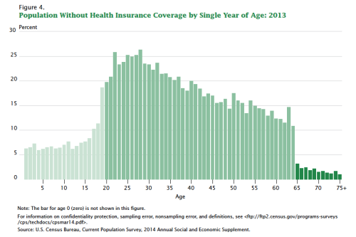 """"""" Got Health Insurance? It May Depend on Your Age """".-"""